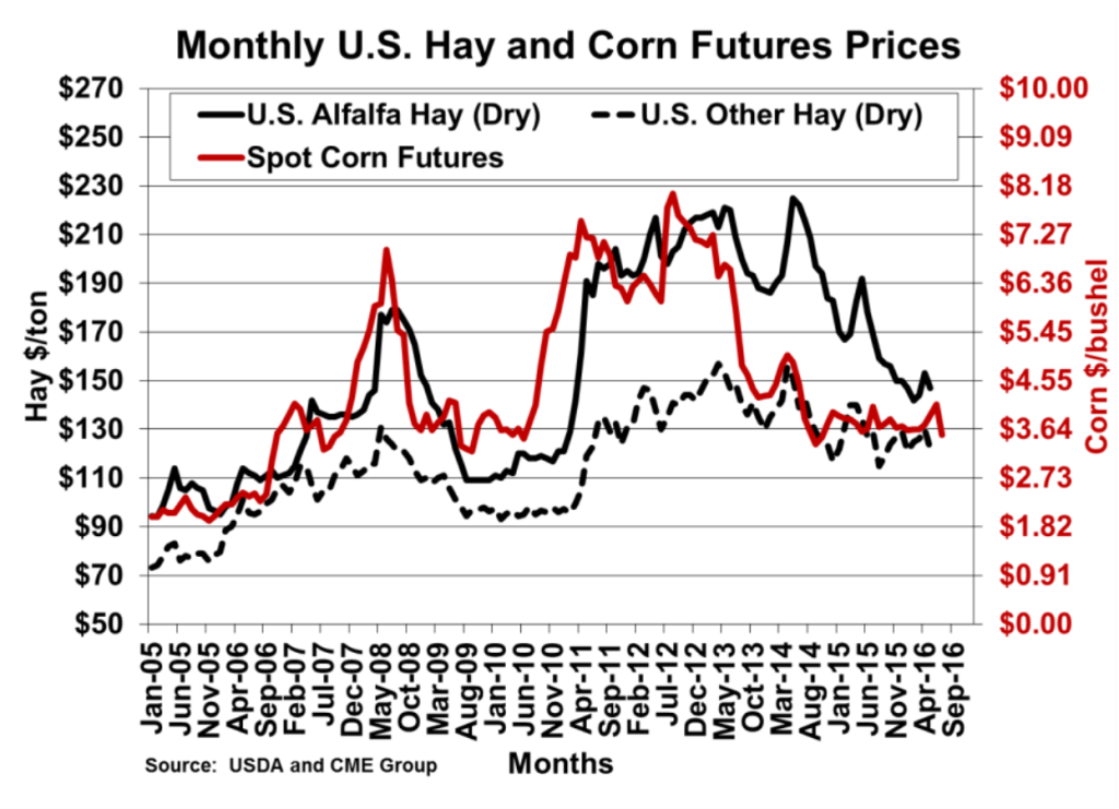 monthly-us-hay-and-corn-futures-prices-graph